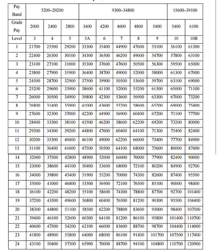 Army PBORs Pay Matrix And Level Of Ranks